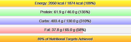 Calorie Breakdown